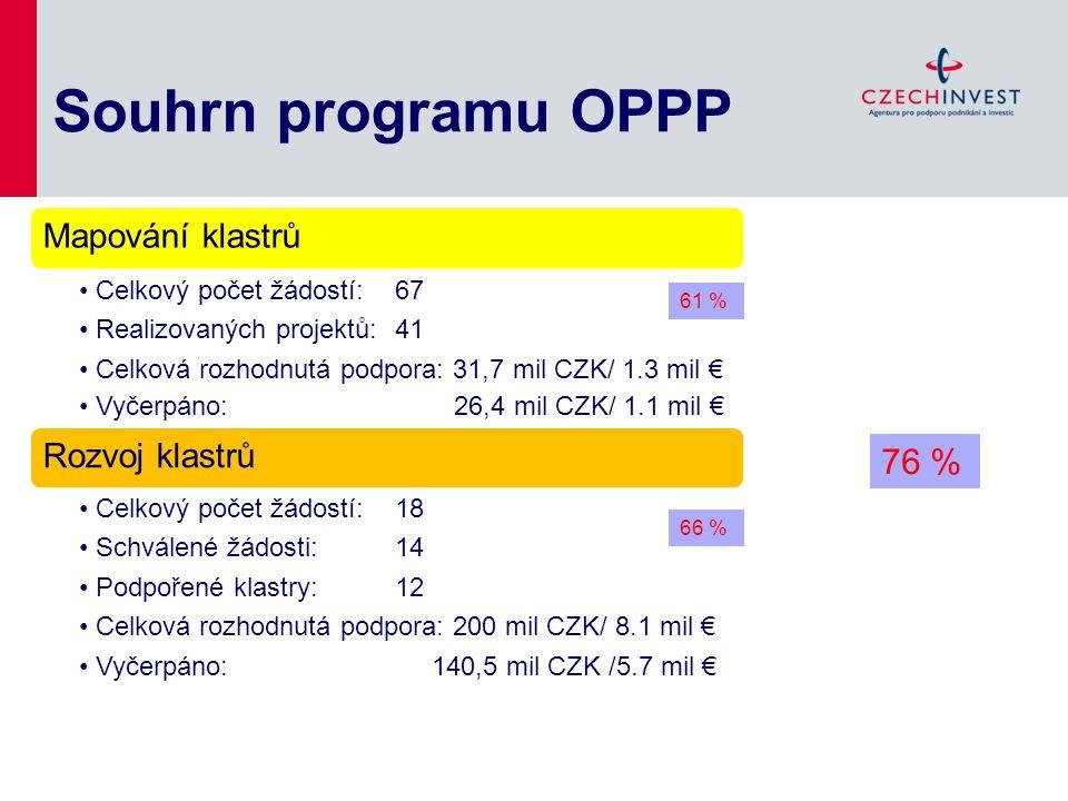 Souhrn programu OPPP Mapování klastrů Celkový počet žádostí: 67 Realizovaných projektů: 41 Celková rozhodnutá podpora: 31,7 mil CZK/ 1.3 mil € Vyčerpá