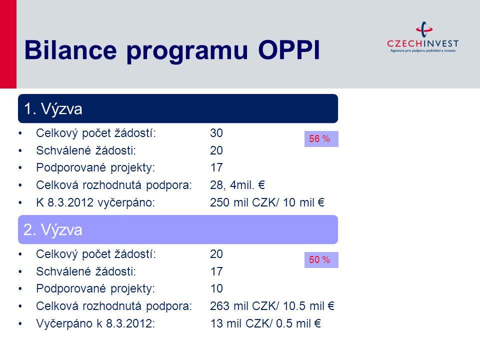 Bilance programu OPPI Celkový počet žádostí: 30 Schválené žádosti: 20 Podporované projekty: 17 Celková rozhodnutá podpora: 28, 4mil. € K 8.3.2012 vyče