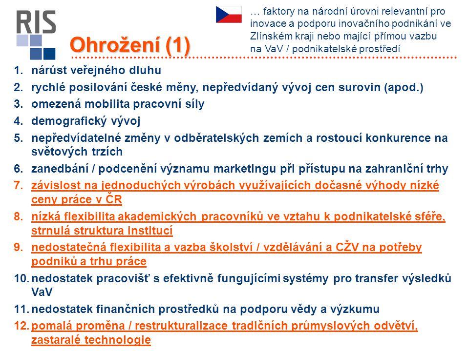 Ohrožení (1) 1.nárůst veřejného dluhu 2.rychlé posilování české měny, nepředvídaný vývoj cen surovin (apod.) 3.omezená mobilita pracovní síly 4.demogr