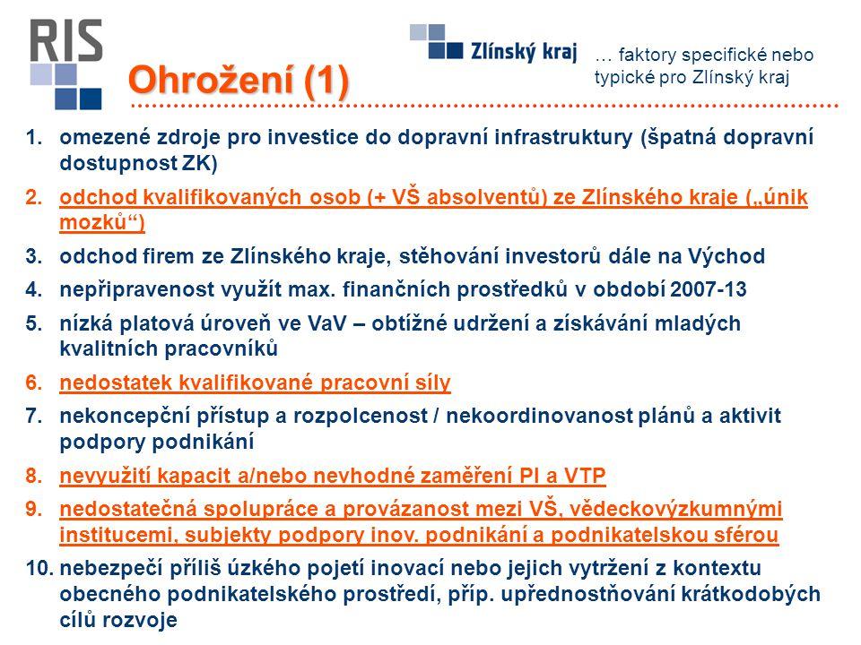 Ohrožení (1) 1.omezené zdroje pro investice do dopravní infrastruktury (špatná dopravní dostupnost ZK) 2.odchod kvalifikovaných osob (+ VŠ absolventů)