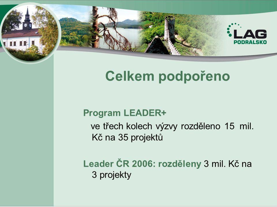 Celkem podpořeno Program LEADER+ ve třech kolech výzvy rozděleno 15 mil. Kč na 35 projektů Leader ČR 2006: rozděleny 3 mil. Kč na 3 projekty