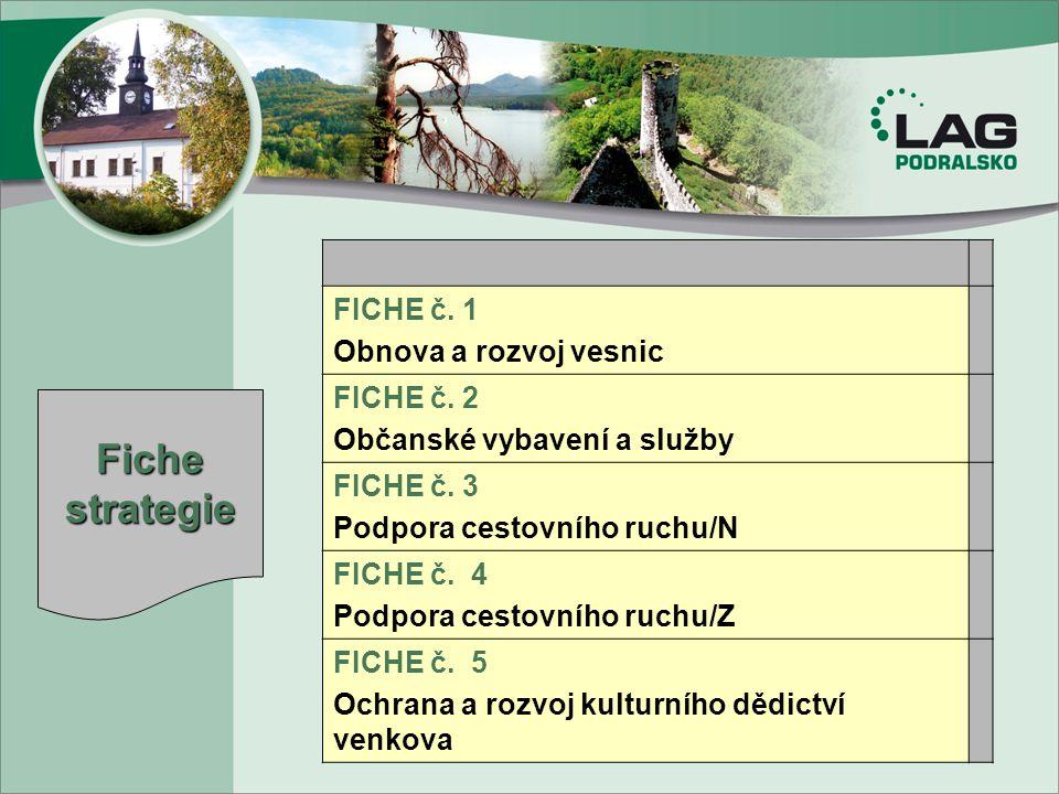 FICHE č. 1 Obnova a rozvoj vesnic FICHE č. 2 Občanské vybavení a služby FICHE č. 3 Podpora cestovního ruchu/N FICHE č. 4 Podpora cestovního ruchu/Z FI