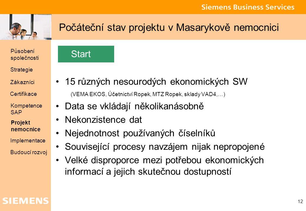 Global network of innovation 12 Počáteční stav projektu v Masarykově nemocnici Start 15 různých nesourodých ekonomických SW (VEMA EKOS, Účetnictví Rop