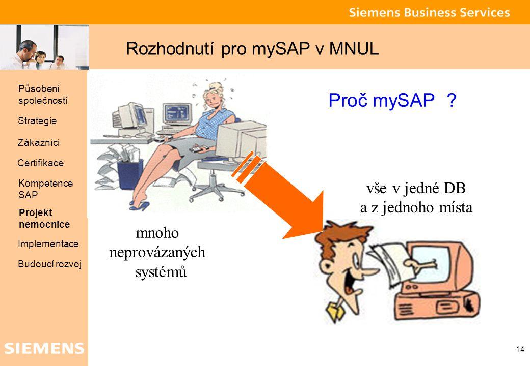 Global network of innovation 14 Proč mySAP ? mnoho neprovázaných systémů vše v jedné DB a z jednoho místa Působení společnosti Strategie Zákazníci Pro