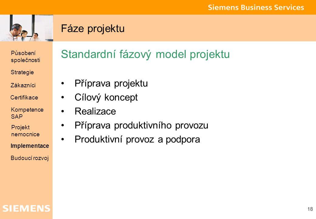 Global network of innovation 18 Fáze projektu Standardní fázový model projektu Příprava projektu Cílový koncept Realizace Příprava produktivního provo
