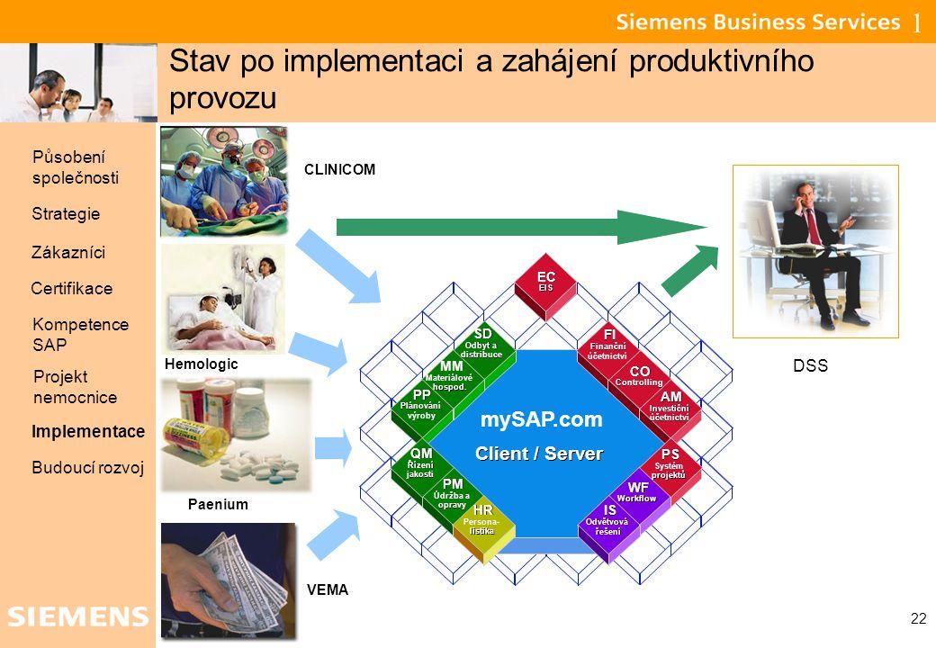 Global network of innovation 22 Stav po implementaci a zahájení produktivního provozu mySAP.com Client / Server FI Finanční účetnictví CO Controlling