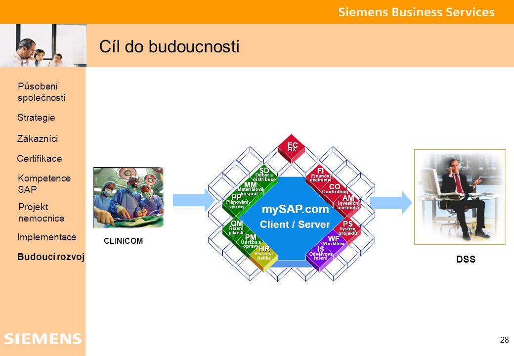 Global network of innovation 28 Cíl do budoucnosti DSS CLINICOM mySAP.com Client / Server FI Finanční účetnictví CO Controlling AM Investiční účetnict