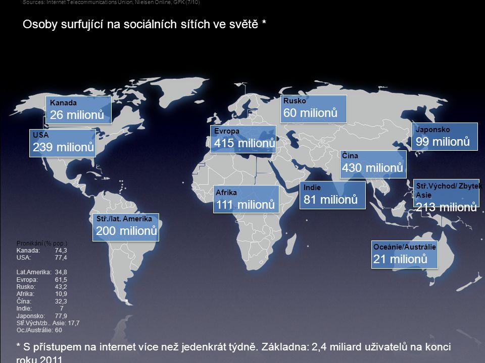 Osoby surfující na sociálních sítích ve světě * Sources: Internet Telecommunications Union, Nielsen Online, GFK (7/10) * S přístupem na internet více než jedenkrát týdně.