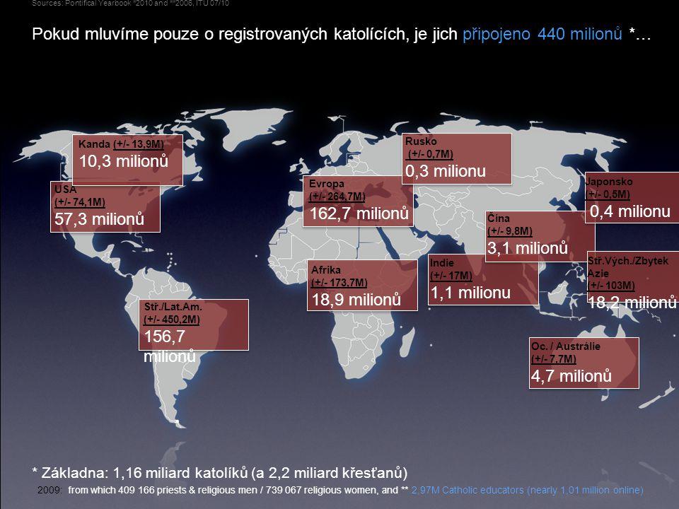 Pokud mluvíme pouze o registrovaných katolících, je jich připojeno 440 milionů *… Sources: Pontifical Yearbook *2010 and **2006, ITU 07/10 Čína (+/- 9,8M) 3,1 milionů Japonsko (+/- 0,5M) 0,4 milionu Indie (+/- 17M) 1,1 milionu Afrika (+/- 173,7M) 18,9 milionů USA (+/- 74,1M) 57,3 milionů Stř./Lat.Am.
