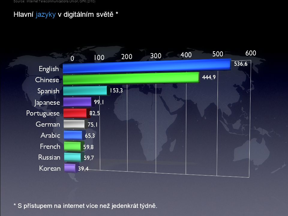 Hlavní jazyky v digitálním světě * Source: Internet Telecommunications Union, GFK (2/10) * S přístupem na internet více než jedenkrát týdně.