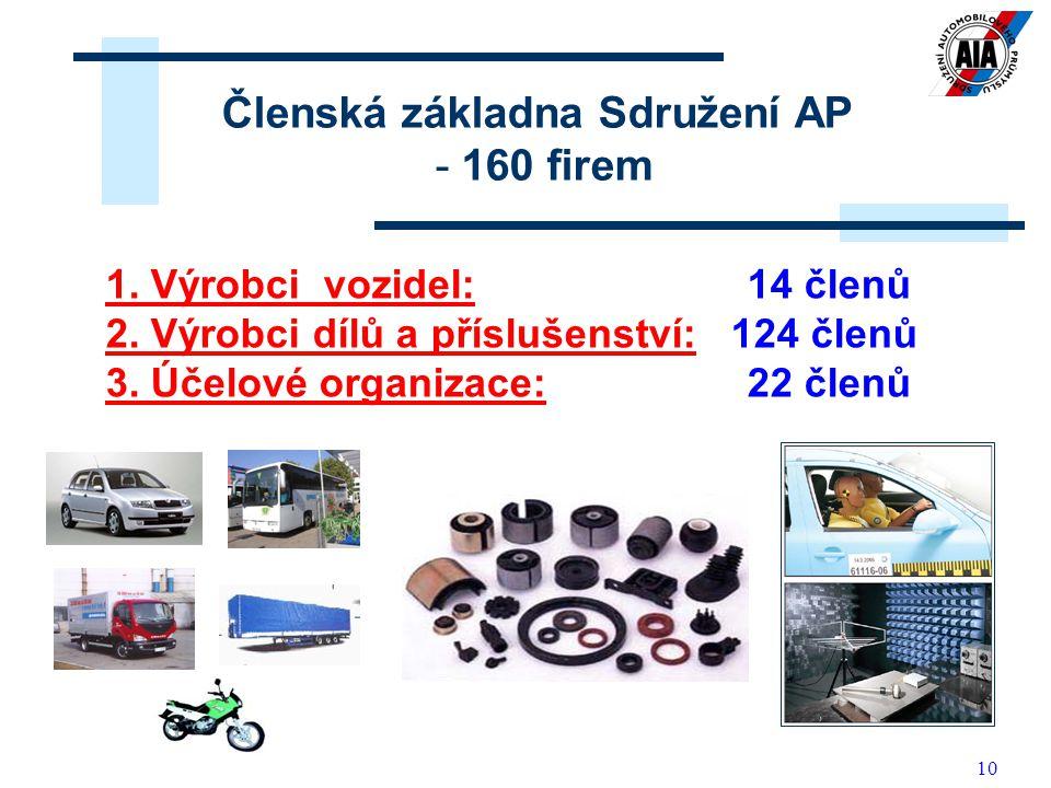 10 1. Výrobci vozidel: 14 členů 2. Výrobci dílů a příslušenství: 124 členů 3. Účelové organizace: 22 členů Členská základna Sdružení AP - 160 firem