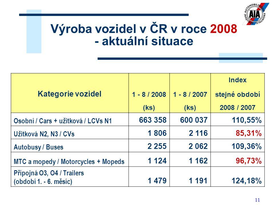 11 Výroba vozidel v ČR v roce 2008 - aktuální situace Index Kategorie vozidel 1 - 8 / 20081 - 8 / 2007stejné období (ks) 2008 / 2007 Osobní / Cars + u
