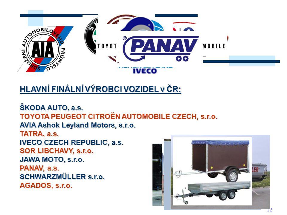 12 HLAVNÍ FINÁLNÍ VÝROBCI VOZIDEL v ČR: ŠKODA AUTO, a.s. TOYOTA PEUGEOT CITROËN AUTOMOBILE CZECH, s.r.o. AVIA Ashok Leyland Motors, s.r.o. TATRA, a.s.