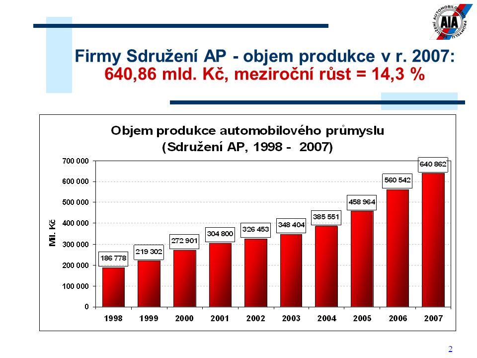 2 Firmy Sdružení AP - objem produkce v r. 2007: 640,86 mld. Kč, meziroční růst = 14,3 %