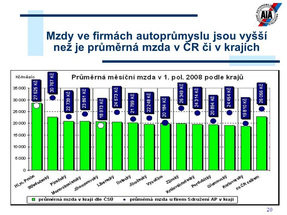 20 Relace mezi průměrnou mzdou v České republice a mzdou u firem Sdružení AP 15 866 Kč 16 917 Kč 18 041 Kč 18 992 Kč 20 219 Kč 22 840 Kč 17 505 Kč 18