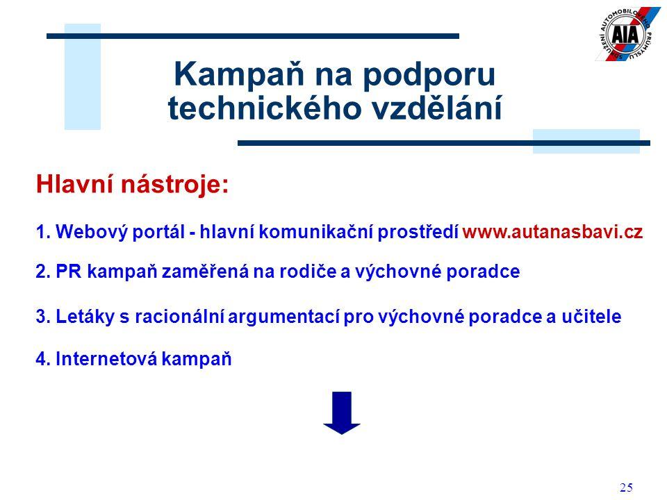 25 Kampaň na podporu technického vzdělání Hlavní nástroje: 1. Webový portál - hlavní komunikační prostředí www.autanasbavi.cz 2. PR kampaň zaměřená na