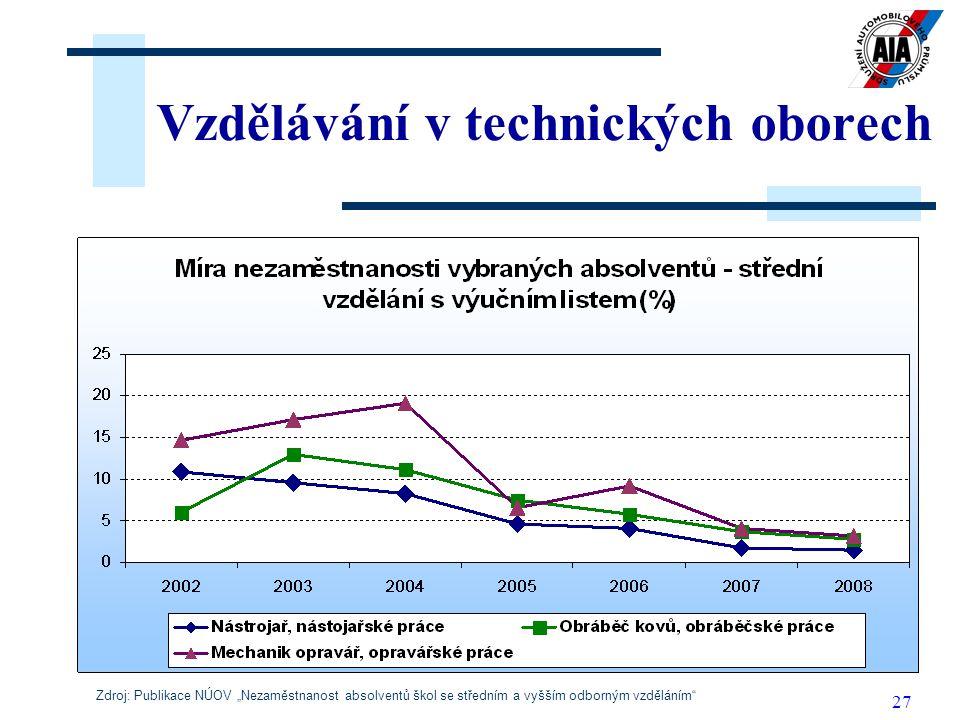 """27 Vzdělávání v technických oborech Zdroj: Publikace NÚOV """"Nezaměstnanost absolventů škol se středním a vyšším odborným vzděláním"""""""