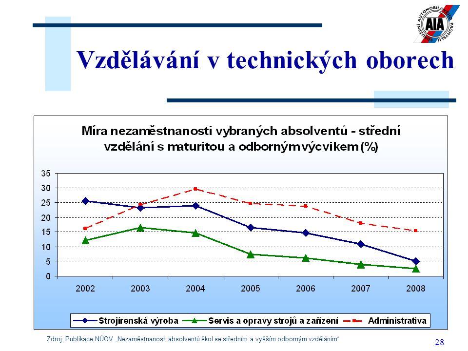 """28 Vzdělávání v technických oborech Zdroj: Publikace NÚOV """"Nezaměstnanost absolventů škol se středním a vyšším odborným vzděláním"""""""