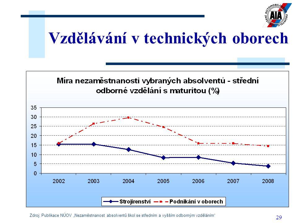 """29 Vzdělávání v technických oborech Zdroj: Publikace NÚOV """"Nezaměstnanost absolventů škol se středním a vyšším odborným vzděláním"""""""