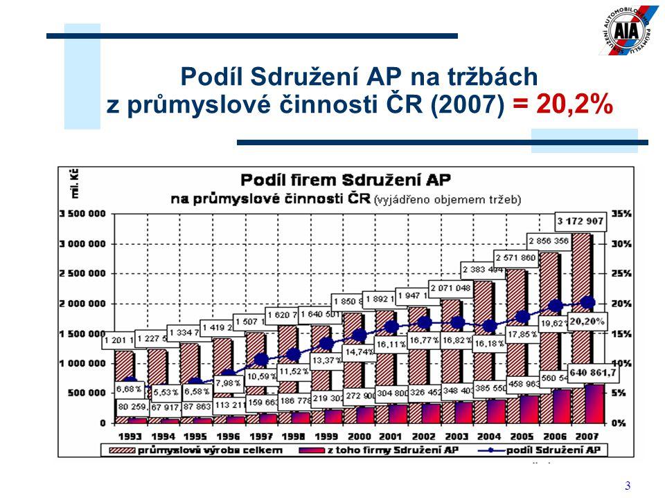 3 Podíl Sdružení AP na tržbách z průmyslové činnosti ČR (2007) = 20,2%