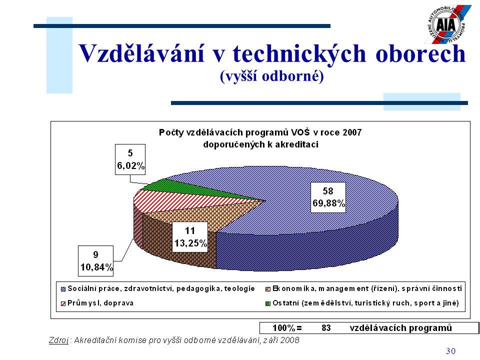 30 Vzdělávání v technických oborech (vyšší odborné)