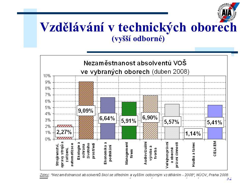 32 Vzdělávání v technických oborech (vyšší odborné)