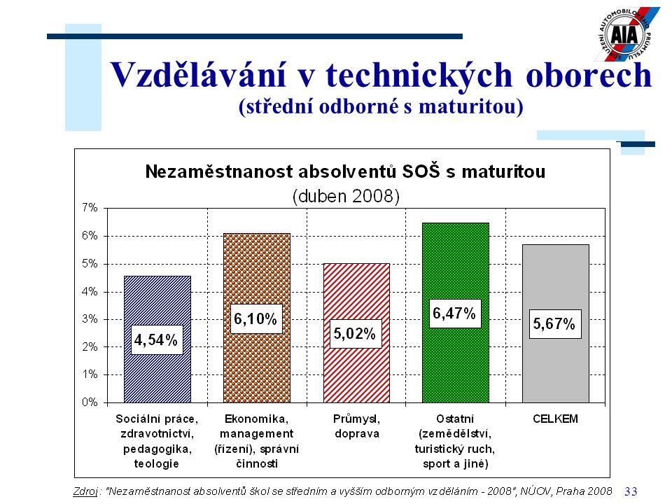 33 Vzdělávání v technických oborech (střední odborné s maturitou)