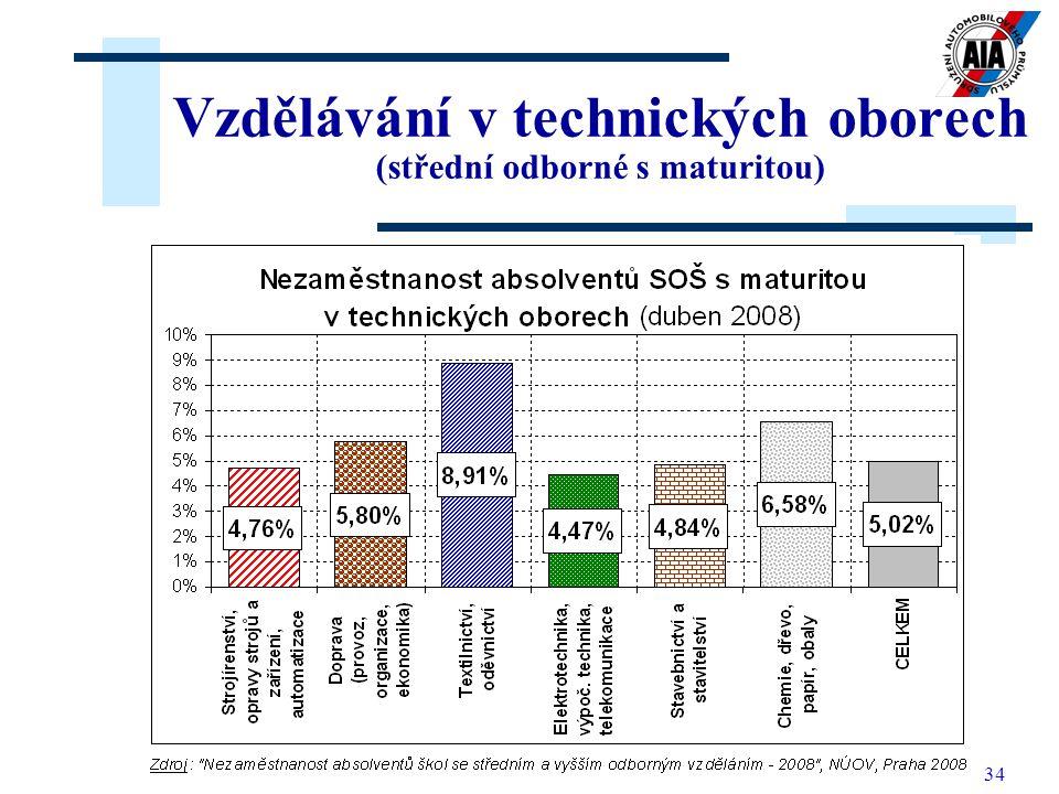 34 Vzdělávání v technických oborech (střední odborné s maturitou)