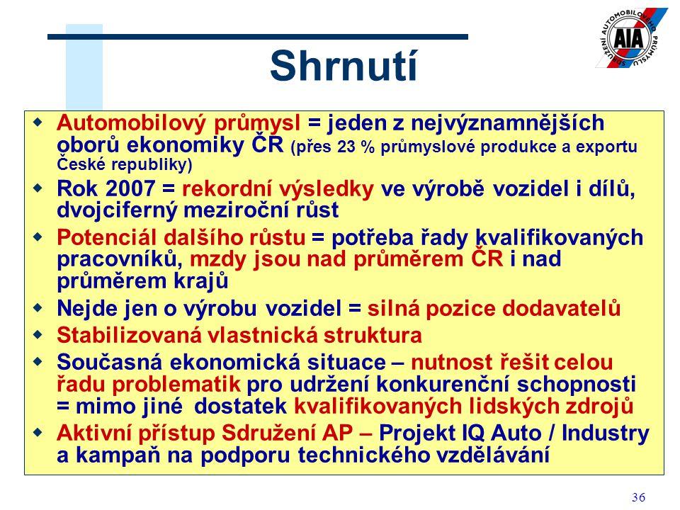 36 Shrnutí  Automobilový průmysl = jeden z nejvýznamnějších oborů ekonomiky ČR (přes 23 % průmyslové produkce a exportu České republiky)  Rok 2007 =