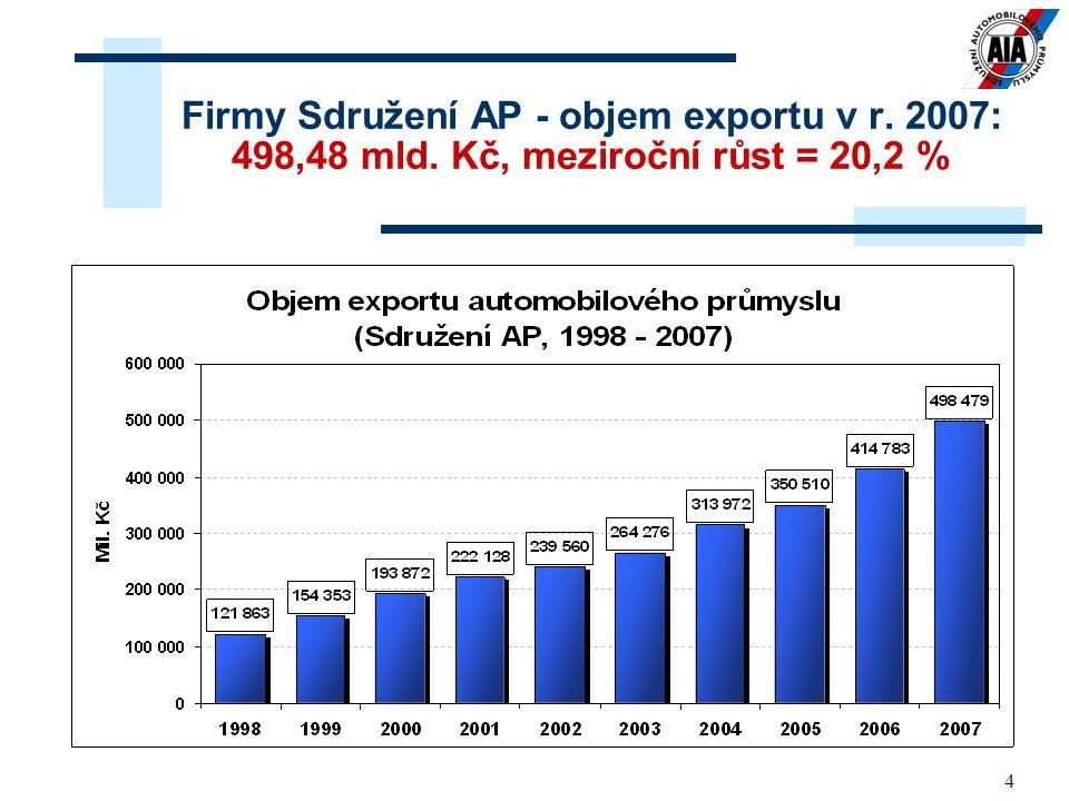 4 Firmy Sdružení AP - objem exportu v r. 2007: 498,48 mld. Kč, meziroční růst = 20,2 %
