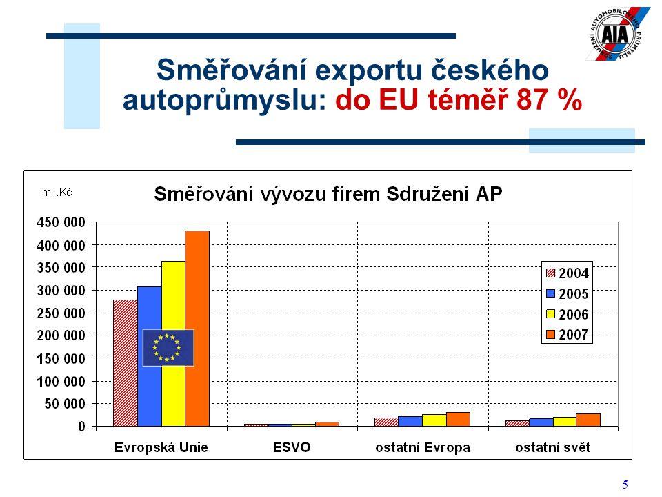 5 Směřování exportu českého autoprůmyslu: do EU téměř 87 %