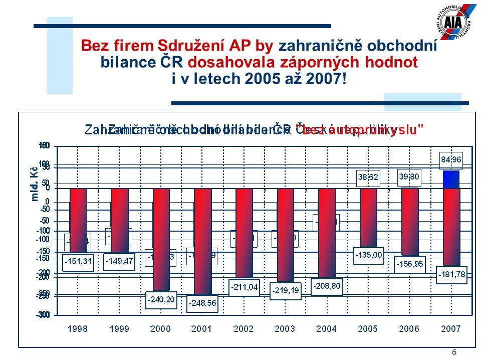 6 Bez firem Sdružení AP by zahraničně obchodní bilance ČR dosahovala záporných hodnot i v letech 2005 až 2007!