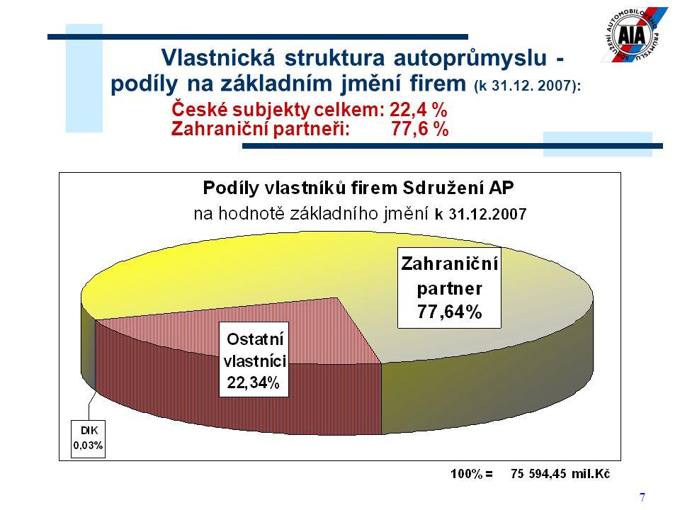 7 Vlastnická struktura autoprůmyslu - podíly na základním jmění firem (k 31.12. 2007): České subjekty celkem: 22,4 % Zahraniční partneři: 77,6 %