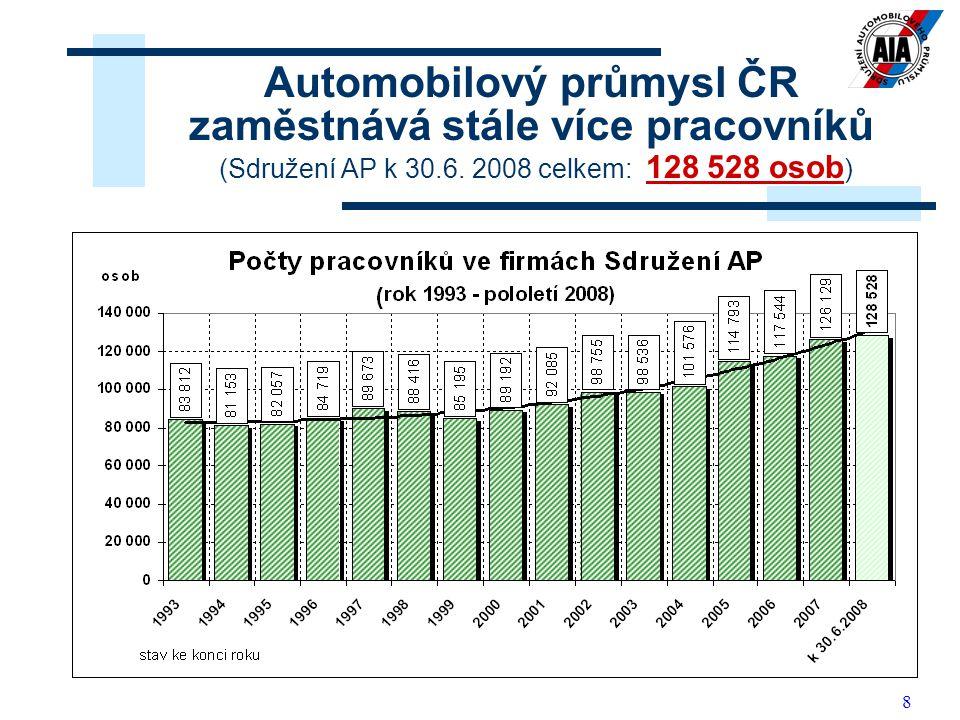 8 Automobilový průmysl ČR zaměstnává stále více pracovníků (Sdružení AP k 30.6. 2008 celkem: 128 528 osob )