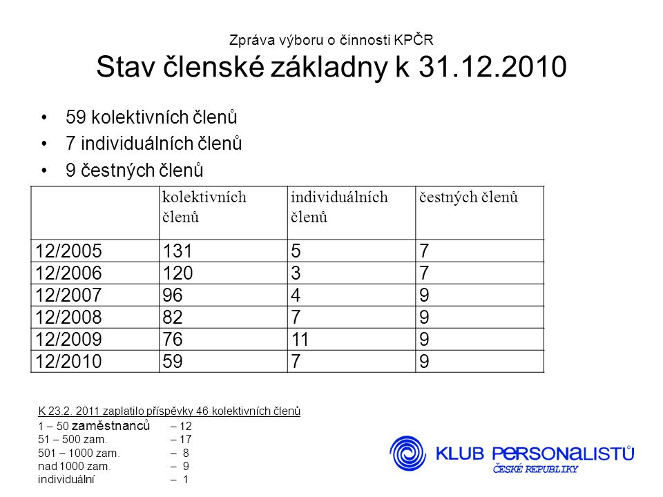 4 Zpráva výboru o činnosti KPČR Stav členské základny k 31.12.2010 59 kolektivních členů 7 individuálních členů 9 čestných členů kolektivních členů individuálních členů čestných členů 12/200513157 12/200612037 12/20079649 12/20088279 12/200976119 12/20105979 K 23.2.