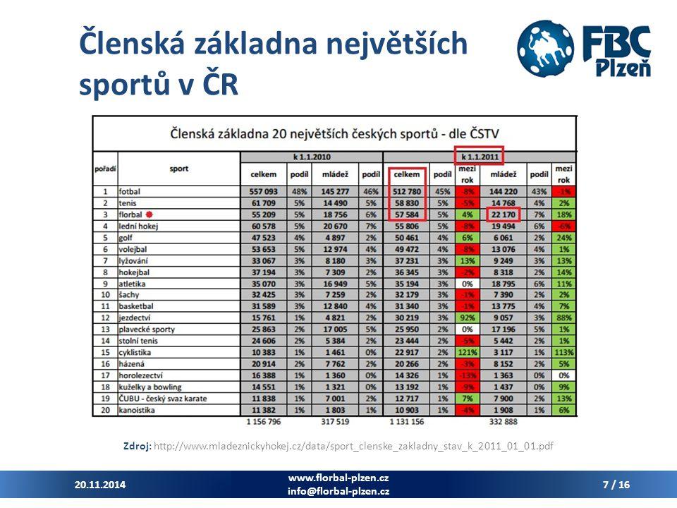 Členská základna největších sportů v ČR Zdroj: http://www.mladeznickyhokej.cz/data/sport_clenske_zakladny_stav_k_2011_01_01.pdf 20.11.2014 www.florbal-plzen.cz info@florbal-plzen.cz 7 / 16