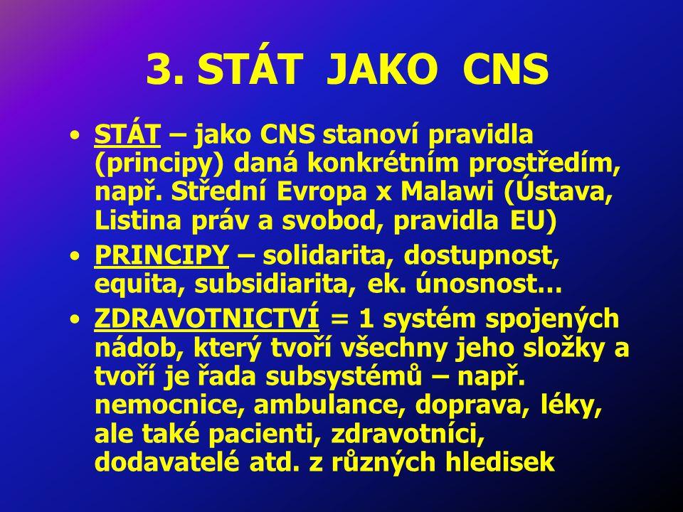 3. STÁT JAKO CNS STÁT – jako CNS stanoví pravidla (principy) daná konkrétním prostředím, např.