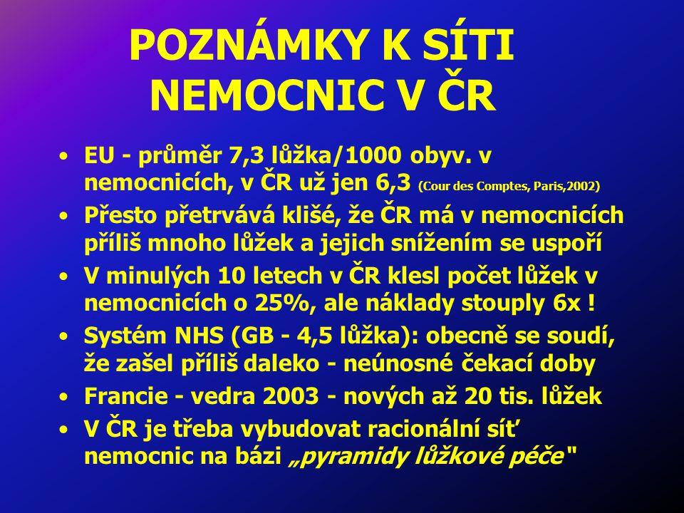 POZNÁMKY K SÍTI NEMOCNIC V ČR EU - průměr 7,3 lůžka/1000 obyv.