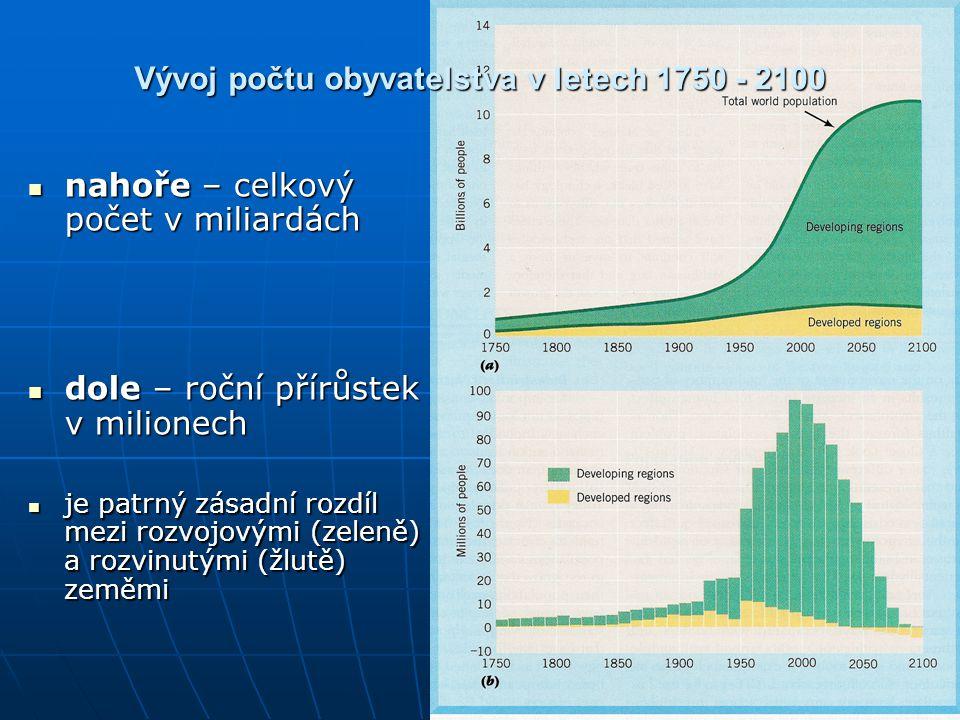 Vývoj počtu obyvatelstva v letech 1750 - 2100 nahoře – celkový počet v miliardách nahoře – celkový počet v miliardách dole – roční přírůstek v milione