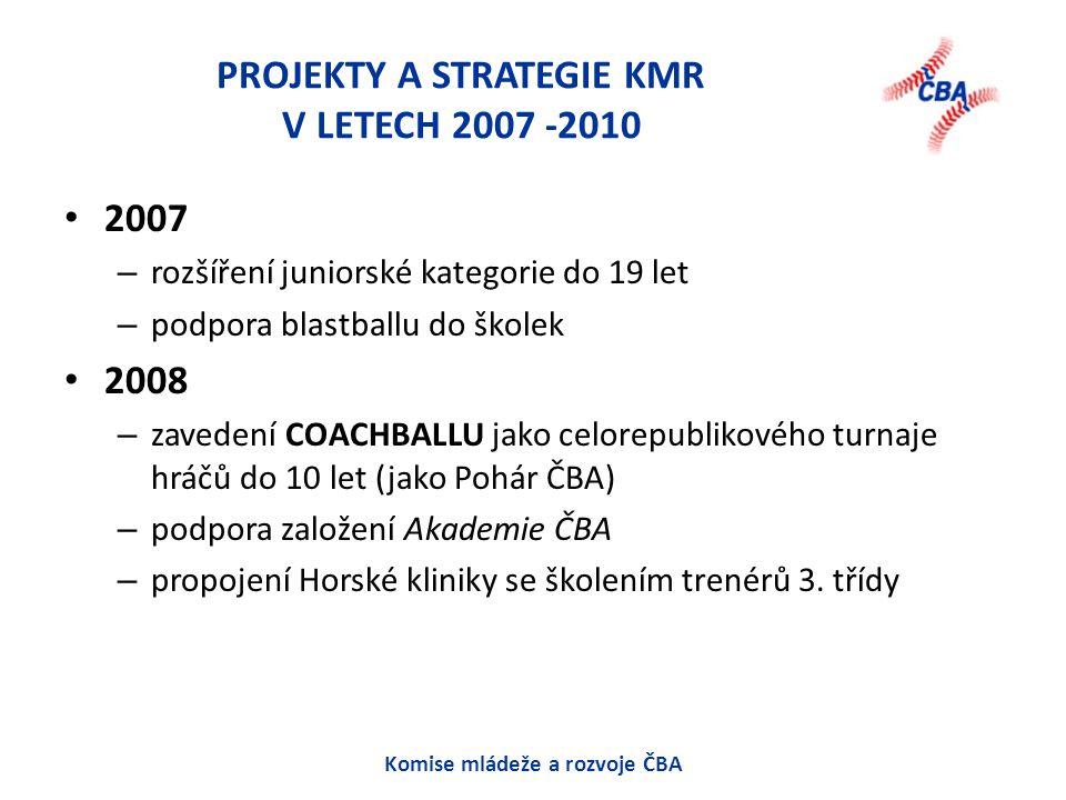 PROJEKTY A STRATEGIE KMR V LETECH 2007 -2010 2007 – rozšíření juniorské kategorie do 19 let – podpora blastballu do školek 2008 – zavedení COACHBALLU jako celorepublikového turnaje hráčů do 10 let (jako Pohár ČBA) – podpora založení Akademie ČBA – propojení Horské kliniky se školením trenérů 3.