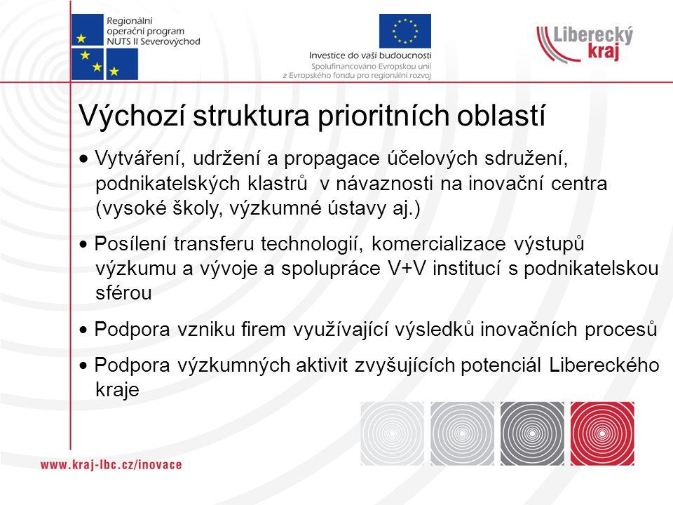 Výchozí struktura prioritních oblastí  Vytváření, udržení a propagace účelových sdružení, podnikatelských klastrů v návaznosti na inovační centra (vy