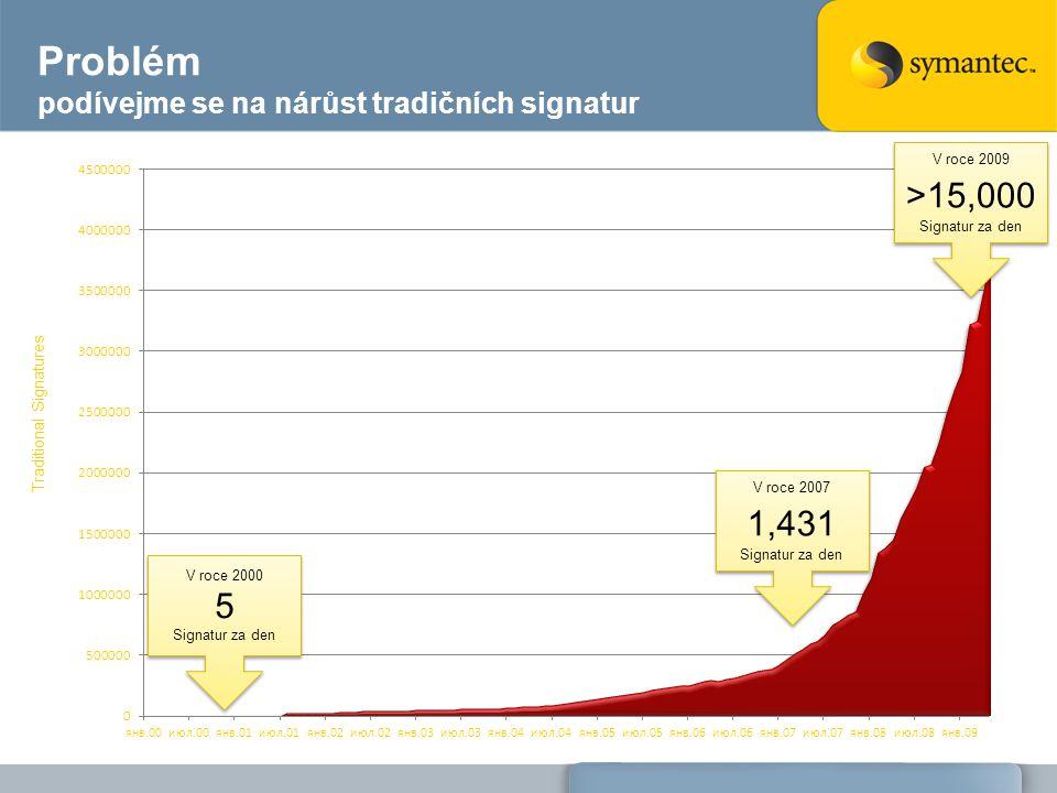 Problém podívejme se na nárůst tradičních signatur Traditional Signatures V roce 2000 5 Signatur za den V roce 2000 5 Signatur za den V roce 2007 1,431 Signatur za den V roce 2007 1,431 Signatur za den V roce 2009 >15,000 Signatur za den V roce 2009 >15,000 Signatur za den