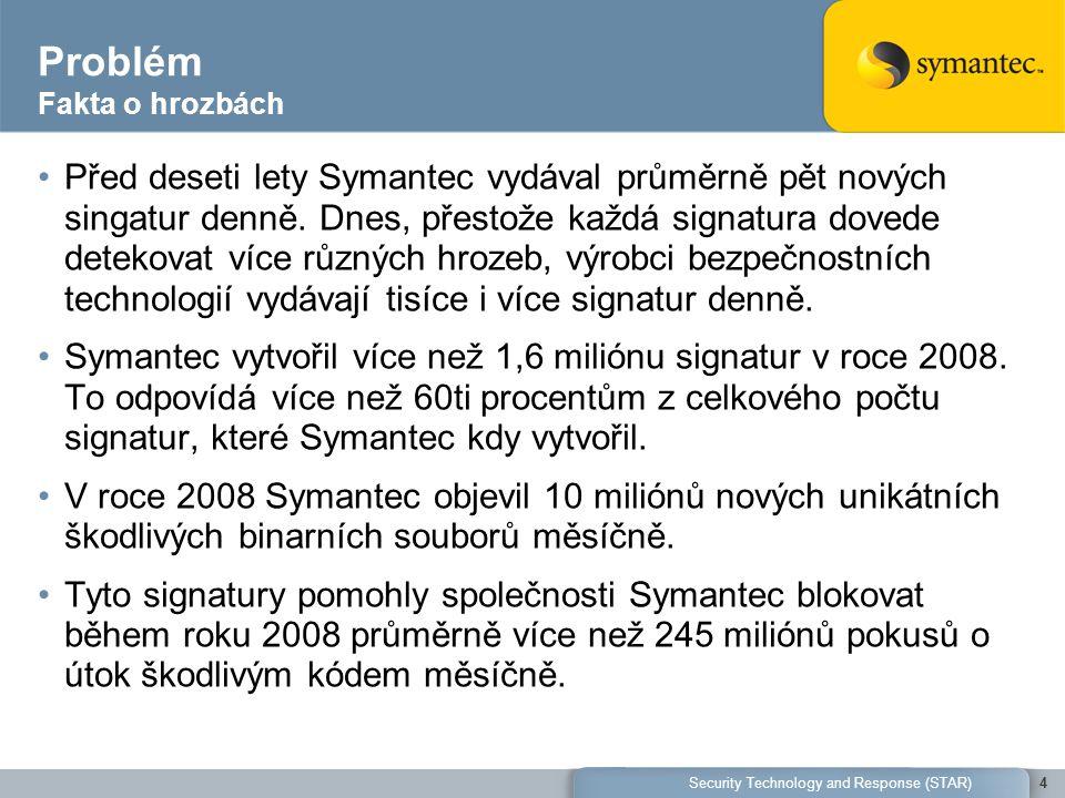 Problém Fakta o hrozbách Před deseti lety Symantec vydával průměrně pět nových singatur denně. Dnes, přestože každá signatura dovede detekovat více rů