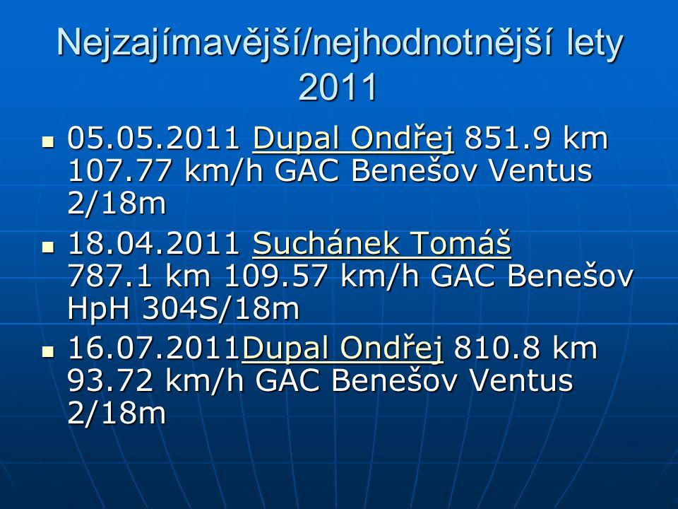Nejzajímavější/nejhodnotnější lety 2011 05.05.2011 Dupal Ondřej 851.9 km 107.77 km/h GAC Benešov Ventus 2/18m 05.05.2011 Dupal Ondřej 851.9 km 107.77 km/h GAC Benešov Ventus 2/18mDupal OndřejDupal Ondřej 18.04.2011 Suchánek Tomáš 787.1 km 109.57 km/h GAC Benešov HpH 304S/18m 18.04.2011 Suchánek Tomáš 787.1 km 109.57 km/h GAC Benešov HpH 304S/18mSuchánek TomášSuchánek Tomáš 16.07.2011Dupal Ondřej 810.8 km 93.72 km/h GAC Benešov Ventus 2/18m 16.07.2011Dupal Ondřej 810.8 km 93.72 km/h GAC Benešov Ventus 2/18mDupal OndřejDupal Ondřej