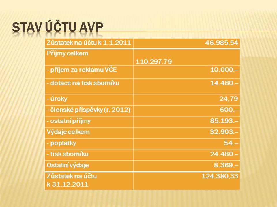 Zůstatek na účtu k 1.1.201146.985,54 Příjmy celkem 110.297,79 - příjem za reklamu VČE10.000.-- - dotace na tisk sborníku14.480.-- - úroky24,79 - člens