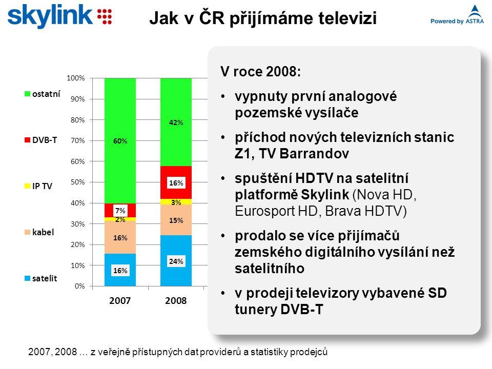 Jak v ČR přijímáme televizi V roce 2008: vypnuty první analogové pozemské vysílače příchod nových televizních stanic Z1, TV Barrandov spuštění HDTV na satelitní platformě Skylink (Nova HD, Eurosport HD, Brava HDTV) prodalo se více přijímačů zemského digitálního vysílání než satelitního v prodeji televizory vybavené SD tunery DVB-T 2007, 2008 … z veřejně přístupných dat providerů a statistiky prodejců