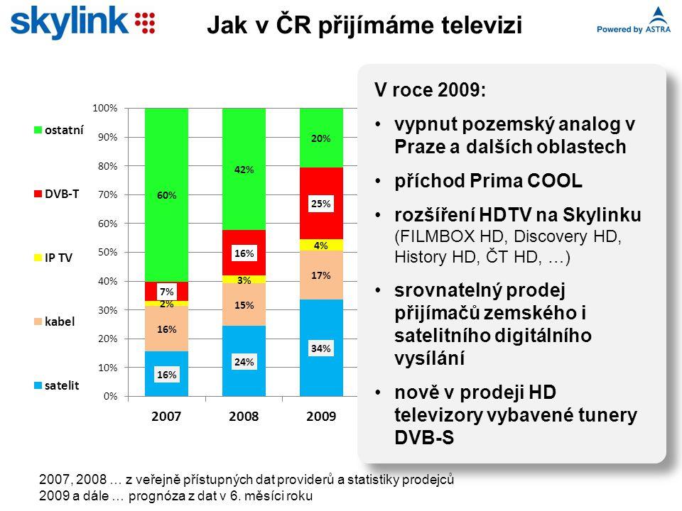 Jak v ČR přijímáme televizi V roce 2009: vypnut pozemský analog v Praze a dalších oblastech příchod Prima COOL rozšíření HDTV na Skylinku (FILMBOX HD, Discovery HD, History HD, ČT HD, …) srovnatelný prodej přijímačů zemského i satelitního digitálního vysílání nově v prodeji HD televizory vybavené tunery DVB-S 2007, 2008 … z veřejně přístupných dat providerů a statistiky prodejců 2009 a dále … prognóza z dat v 6.