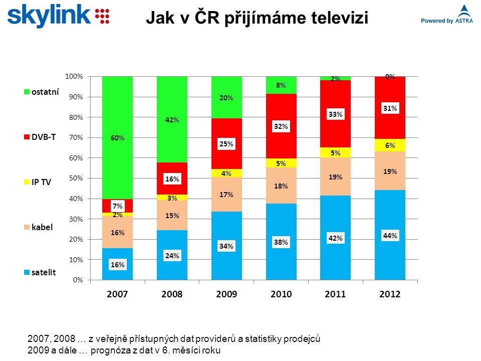 Jak v ČR přijímáme televizi 2007, 2008 … z veřejně přístupných dat providerů a statistiky prodejců 2009 a dále … prognóza z dat v 6. měsíci roku