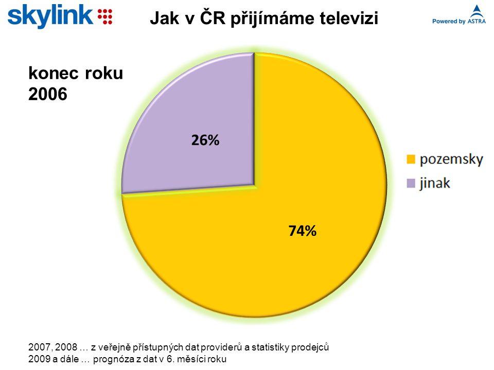 Jak v ČR přijímáme televizi 2007, 2008 … z veřejně přístupných dat providerů a statistiky prodejců 2009 a dále … prognóza z dat v 6. měsíci roku konec