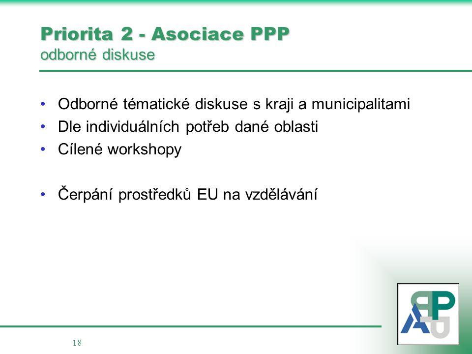 18 Priorita 2 - Asociace PPP odborné diskuse Odborné tématické diskuse s kraji a municipalitami Dle individuálních potřeb dané oblasti Cílené workshopy Čerpání prostředků EU na vzdělávání